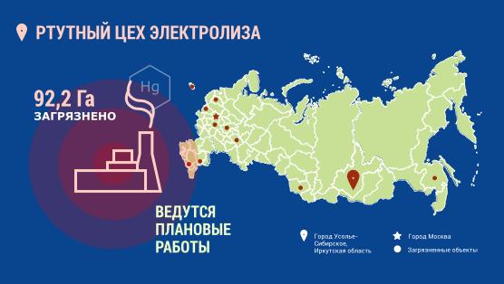 Инфографика. Город Усолье-Сибирское. Ртутный цех электролиза. 92,2 гектара загрязнено. Ведутся плановые работы.