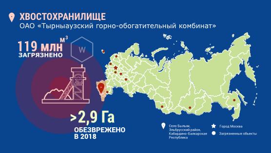 Инфографика. Село Былым - хвостохранилище. 119 миллионов кубометров загрязнено, более 2,9 гектар обезврежено в 2018 году.