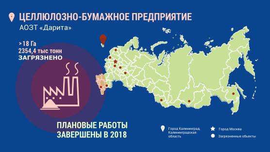 Инфографика. Город Калининград. Целлюлозно-бумажное предприятие. Более 18 гектар загрязнено, плановые работы по обезвреживанию завершены в 2018 году.