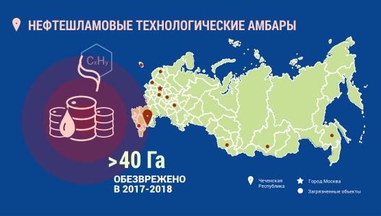 Инфографика. Чеченская республика. Нефтешламовые технологические амбары. Более 35 гектар обезврежено в 2017-2018 годах.