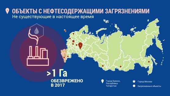 Инфографика. Город Буинск. Объекты с нефтесодержащими загрязнениями. Более 1 гектара обезврежено в 2017 году.
