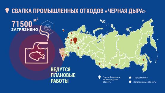 Инфографика. Город Дзержинск. Свалка промышленных отходов «Чёрная дыра». 71500 кубометров загрязнено. Ведутся плановые работы.