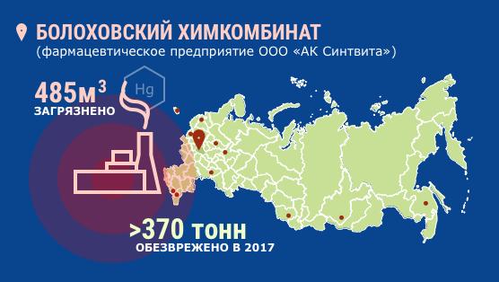 Инфографика. Болоховский химкомбинат. 485 кубометров загрязнено, более 370 тонн обезврежено в 2017 году.