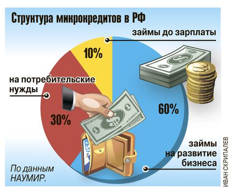 микро займы в деньге капустин кредит на карту 100 одобрение с плохой кредитной
