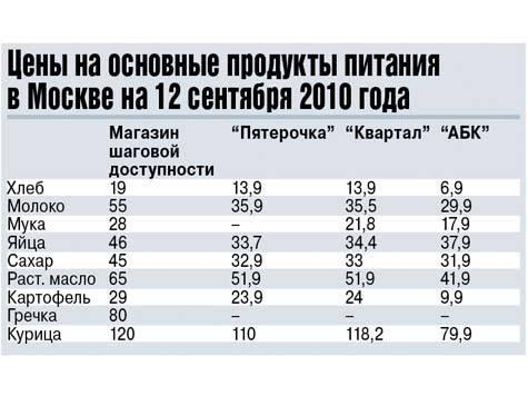 Наблюдается повышение цен (Москва). 495_665