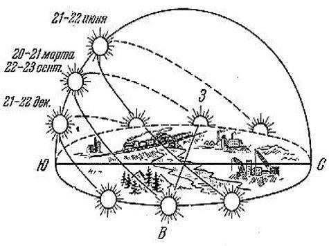 Схема движения Солнца в дни