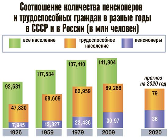 Минимальна пенсия в сентябре в украине