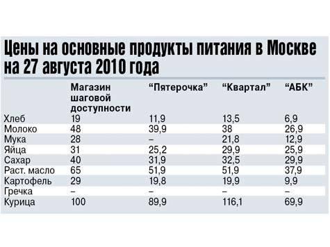 Наблюдается повышение цен (Москва). 495_666