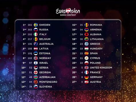 евровидение 2015 таблица результатов голосования