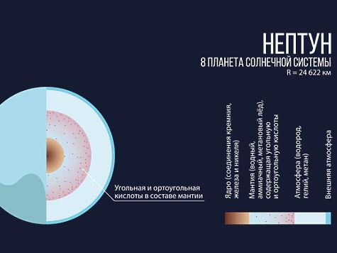 Внедрах Урана иНептуна может содержаться «кислота Гитлера»— русские ученые