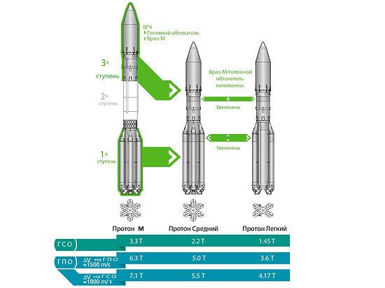 Роскосмос готовит свой ответ Илону Маску — ракету «Протон-лайт»