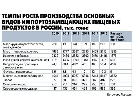 На финансирование АПК из бюджета выделили более 200 млрд рублей