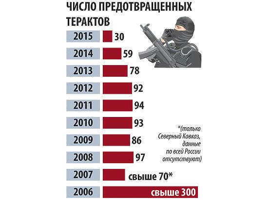 В 2017 году в России было предотвращено 25 терактов