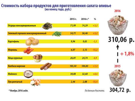7801165 1880691 - Названы три продукта, подорожавших в России больше всего