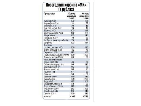 3508908 1278168 - Новогодний стол россиян подорожал на 14 процентов