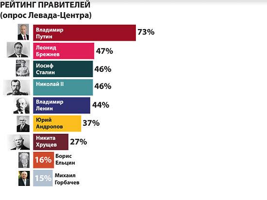 Россияне выбрали лучших правителей