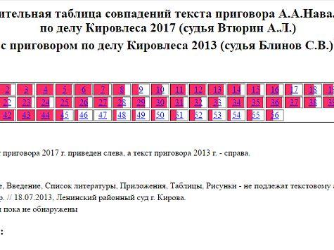 Диссернет: в новом приговоре Навальному нашлась только одна оригинальная страница