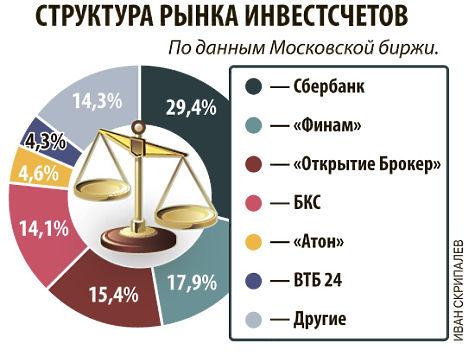 Правительство одобрило увеличение максимального взноса инвестсчетов до 1 млн рублей