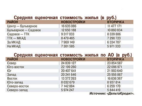 Названы самые популярные у ипотечников места Москвы и Подмосковья