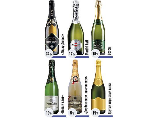Каким шампанским мы поздравим женщин?