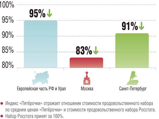 Импортные овощи пришли на смену российским