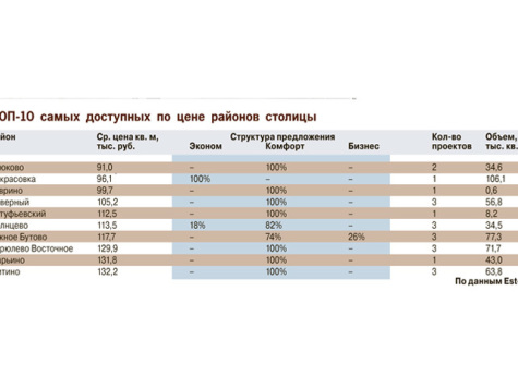 Аналитики назвали самые дешевые районы Москвы