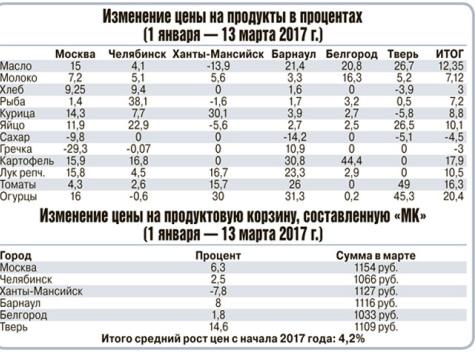 611c5735a0ef ... наращивая производственные мощности», — пояснил Барановский. Косвенно  фактор сезонности влияет даже на мясо птицы: к весне растет цена  комбикормов.