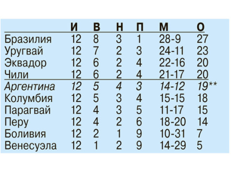 ЧМ-2018 в России: какие сборные приедут с других континетов