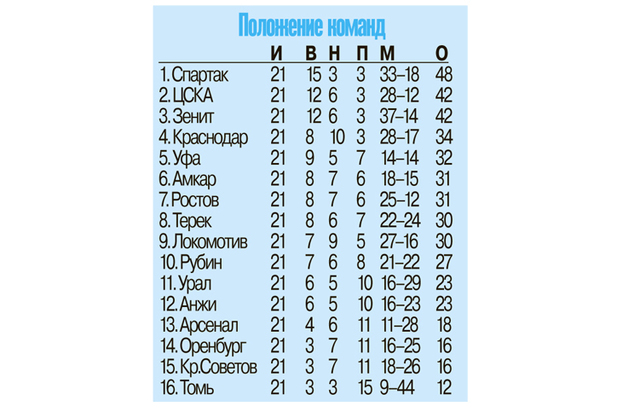 Помешает ли Уфа чемпионству «Спартака»