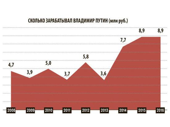 Кризис добрался до президента: доходы Путина упали впервые за трехлетку