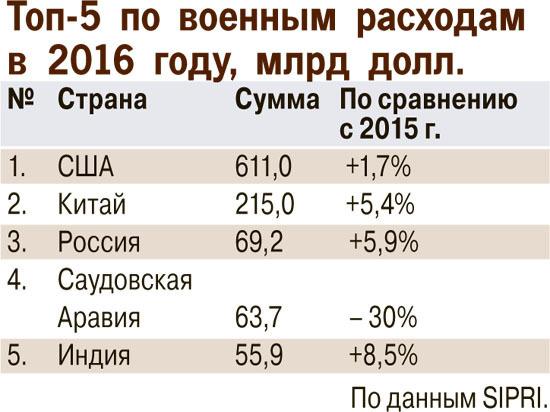 Россия заняла третье место в мире по военным расходам