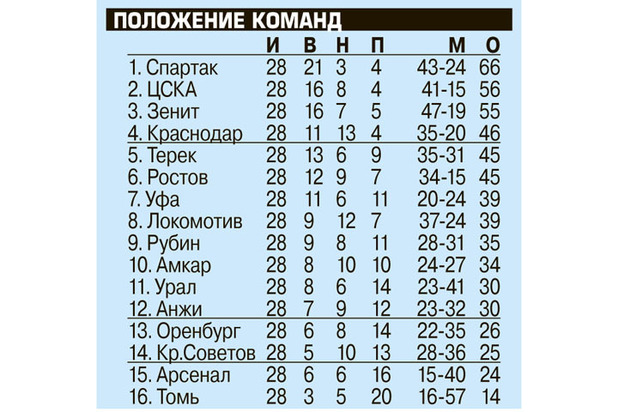 Черчесов не вызвал в сборную Кокорина и Мамаева