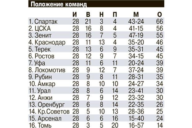 ЦСКА украдет у «Зенита» Лигу чемпионов