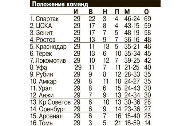 «Спартак» отметил чемпионство с болельщиками