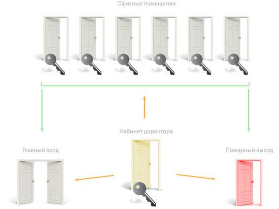 Что такое система мастер-ключ, и какова сфера ее применения?