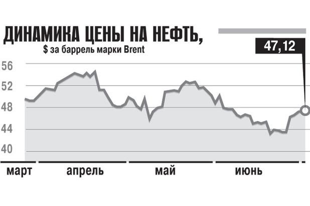 Вышел из берегов: почему цена на бензин растет быстрее инфляции