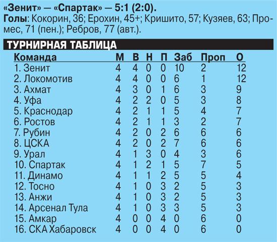 В Питере—пять: почему «Зенит» разгромил «Спартак», а «Рубин» обыграл ЦСКА