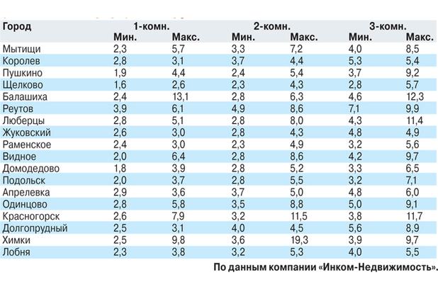 Названы последние тенденции на рынке новостроект Подмосковья