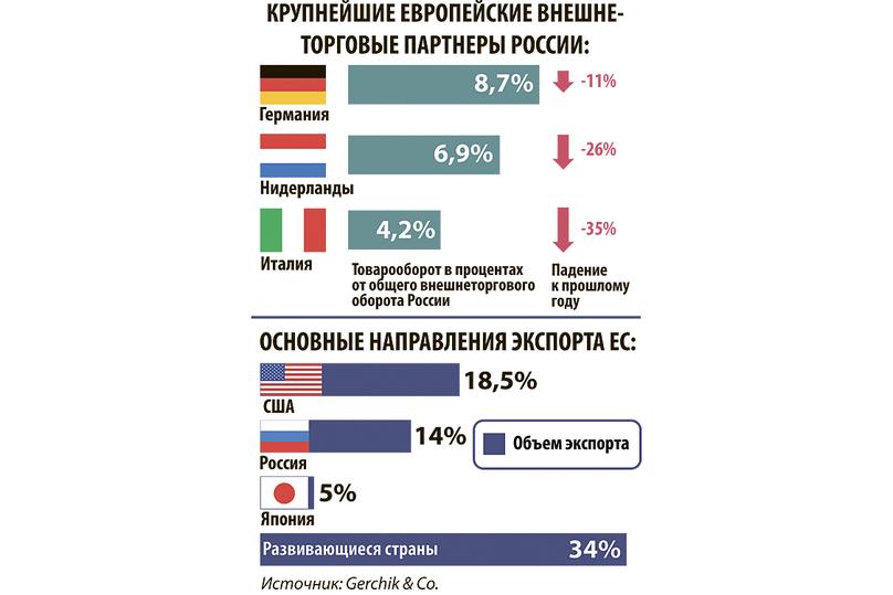 Газовый рубикон: Европа решает, как ответить США на санкции против России