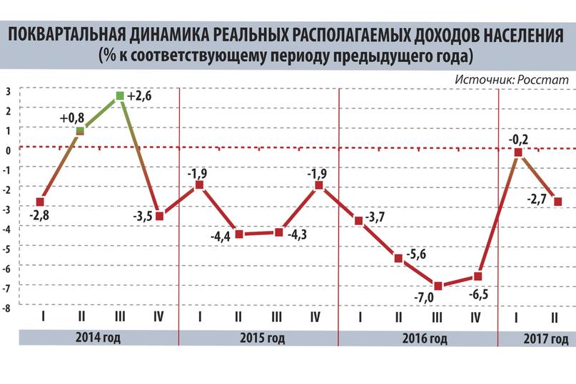 Тяжкий крест россиян: экономика страны растет, доходы населения — падают фото