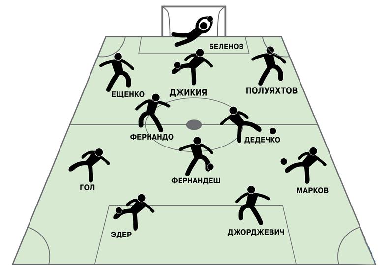Итоги и символическая сборная 12‑го тура РФПЛ