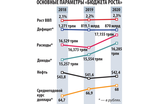 Бюджет-2018–2020 опирается на дешевую нефть и слабый рубль