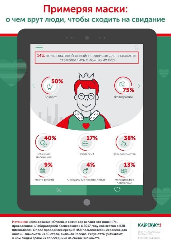 обман пользователей на сайтах знакомств