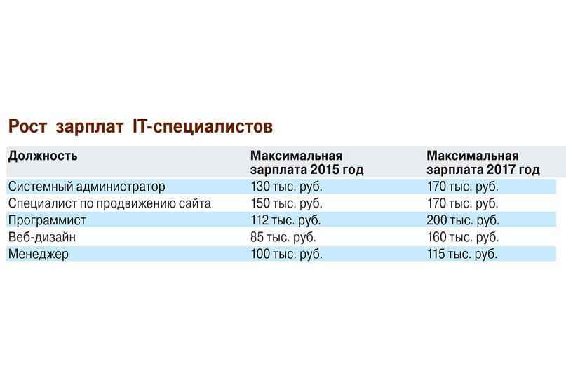 Опубликован список самых перспективных профессий в России