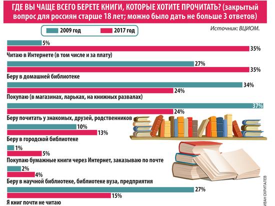 Читать или не читать — вот в чем вопрос