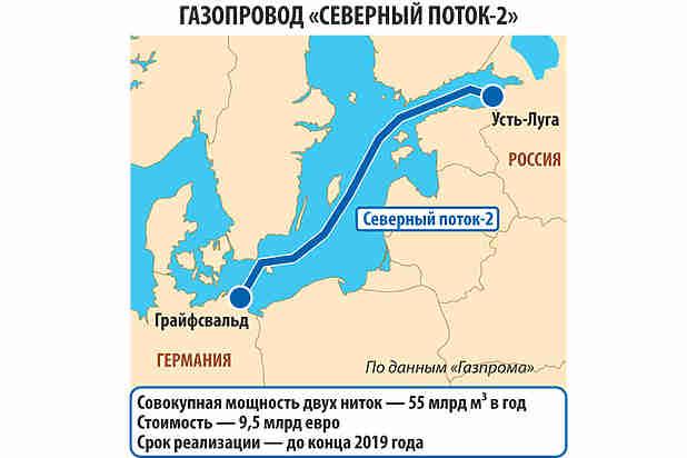 Война России и США из-за «Северного потока-2»: кто победит
