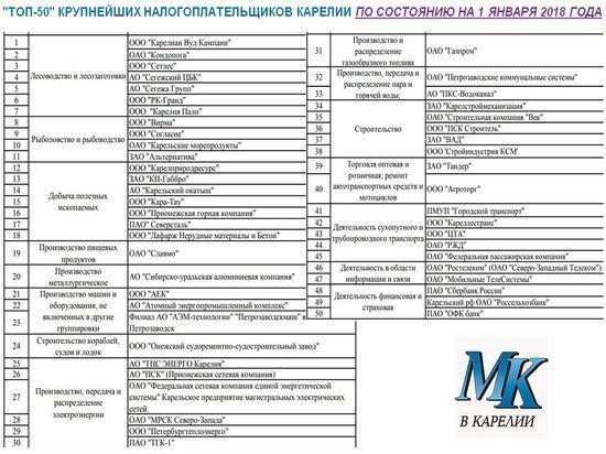 За чей счет банкет: опубликован список предприятий, пополнивших казну Карелии