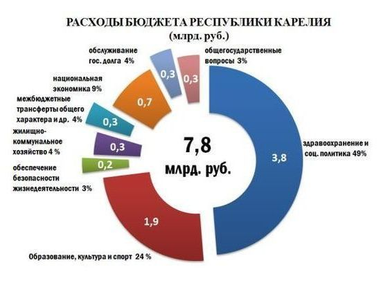 Доходы Крыма впервом квартале возросли неменее чем на млрд руб.