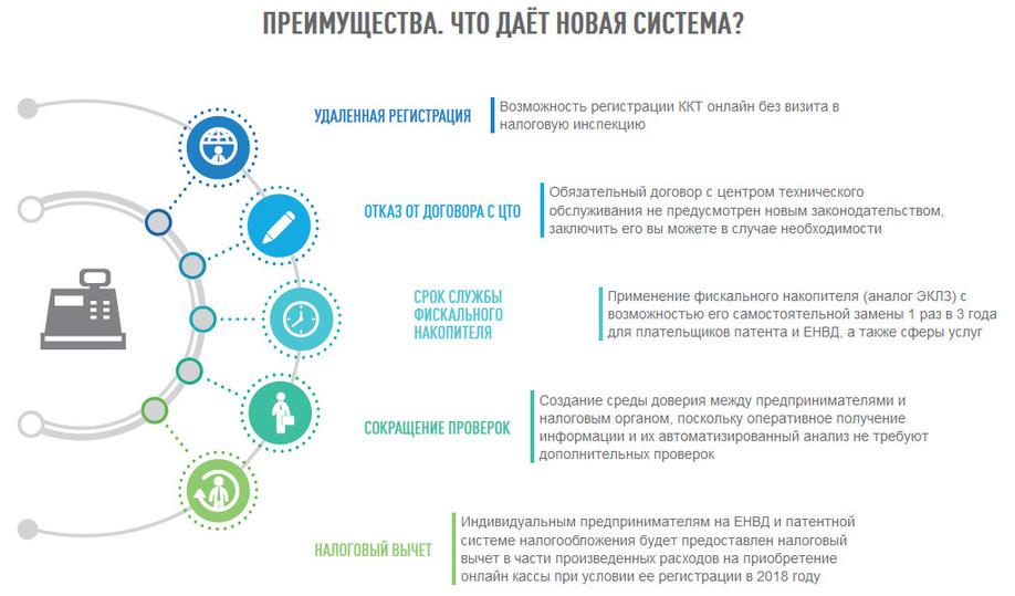 Михаил Мишустин: новый этап перехода на онлайн-кассы начнется с 1 июля 2018