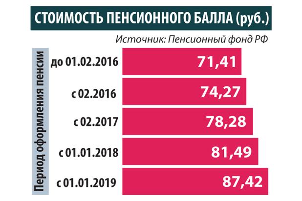Как рассчитать пенсию работающему потребительская корзина в санкт петербурге на 2021 год